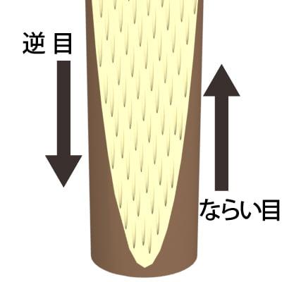 丸太カット